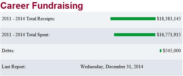 Career Fundraising