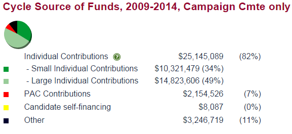 Rubio Funds
