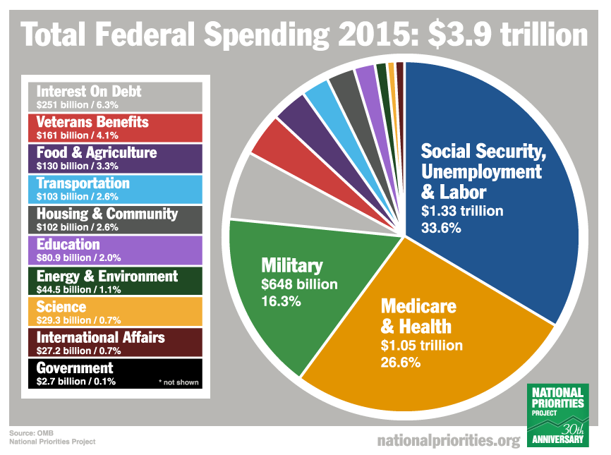 Total Federal Spending 2015