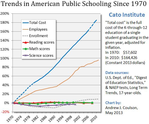 Public Schooling chart